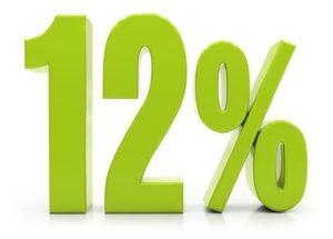 Банки с самым низким процентом на потребительский кредит