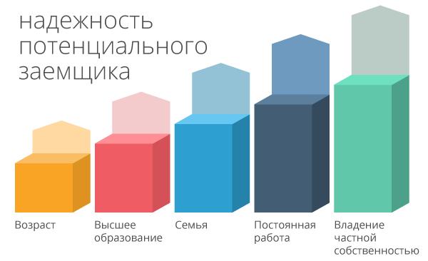 График надежности заемщика