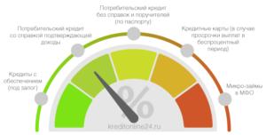 Инфографика - проценты по кредитам